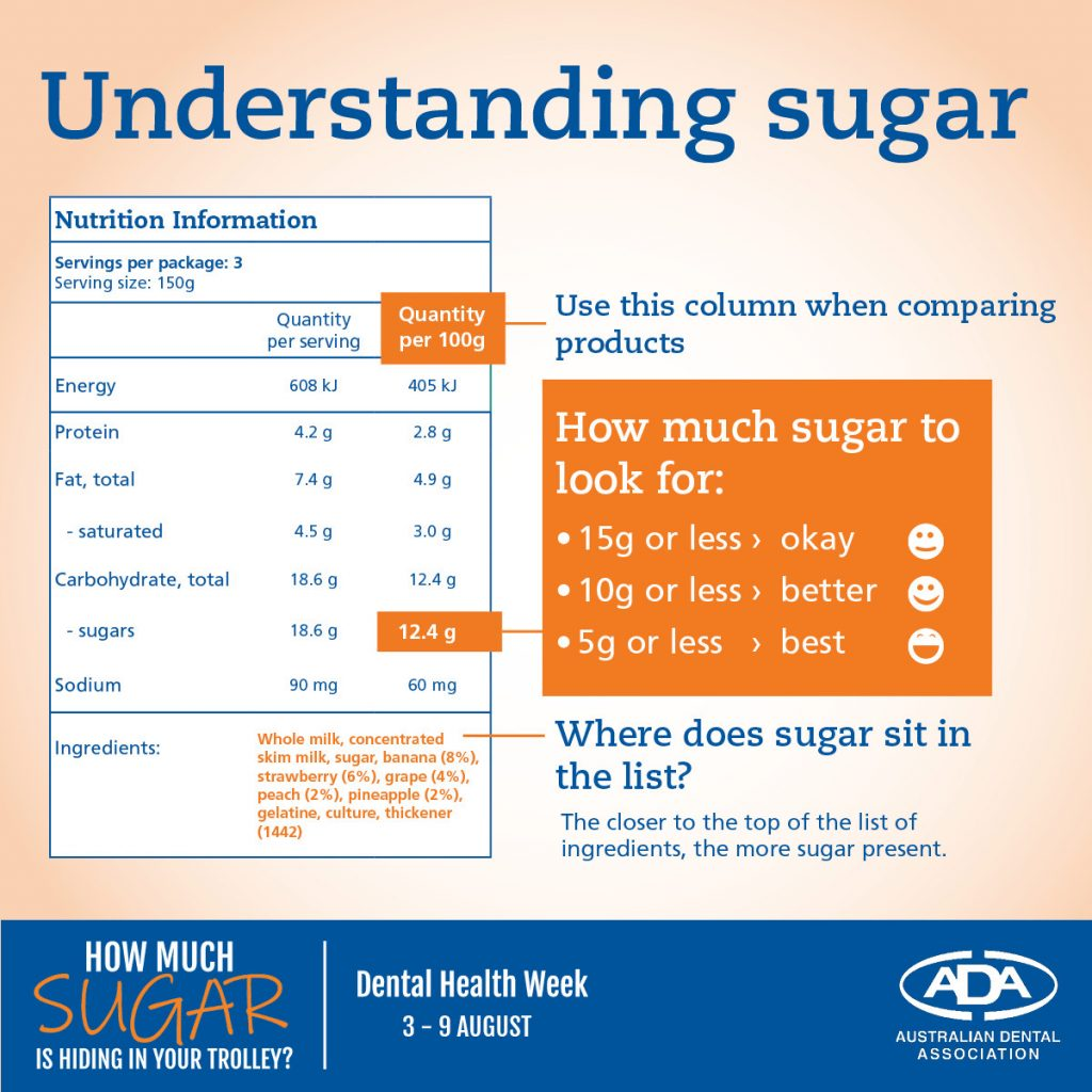 Dental Health Week Understanding Sugar Infographic